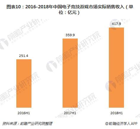 图表10:2016-2018年中国电子竞技游戏市场实际销售收入(单位:亿元)