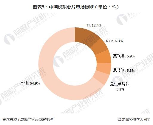 图表5:中国模拟芯片市场份额(单位:%)
