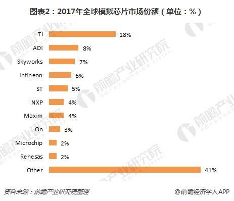 图表2:2017年全球模拟芯片市场份额(单位:%)