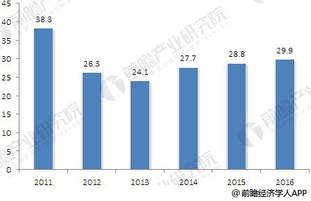 2011-2016年电子阅读器市场规模变化情况