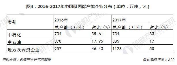 图4:2016-2017年中国聚丙烯产能企业分布(单位:万吨,%)