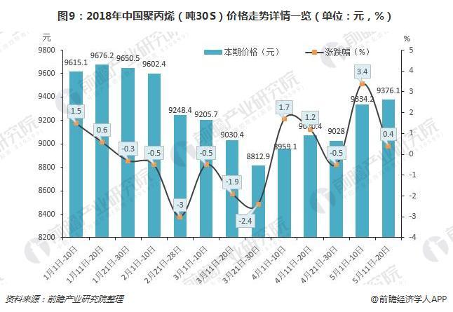 图9:2018年中国聚丙烯(吨30S)价格走势详情一览(单位:元,%)