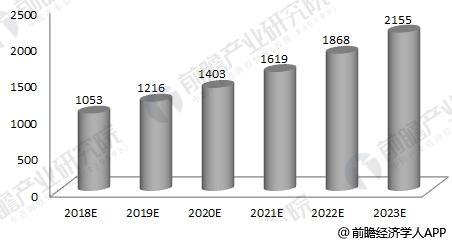 2018-2023年我国有机肥料行业产值规模预测