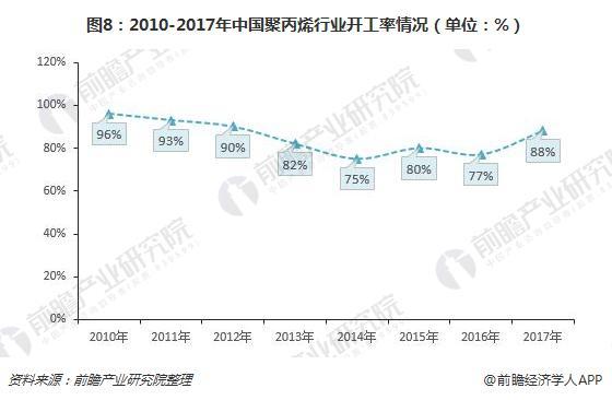 图8:2010-2017年中国聚丙烯行业开工率情况(单位:%)