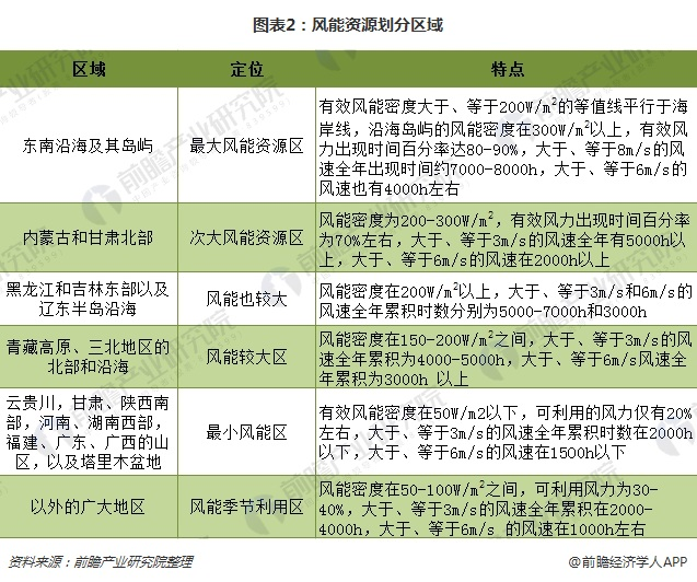 图表2:风能资源划分区域