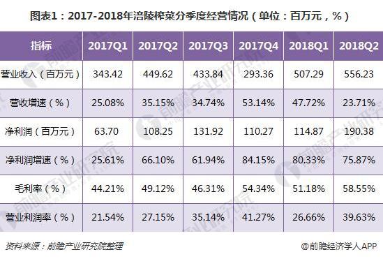 图表1:2017-2018年涪陵榨菜分季度经营情况(单位:百万元,%)