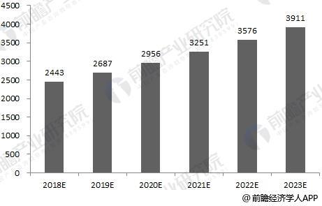 2018-2023年中国再生资源行业资产规模预测