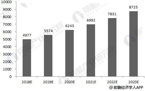 2018-2023年中国再生资源行业销售收入预测
