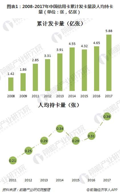 图表1:2008-2017年中国信用卡累计发卡量及人均持卡量(单位:张,亿张)