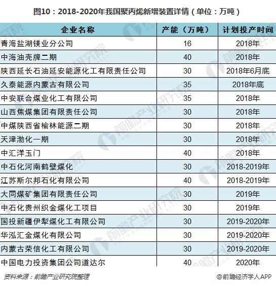 图10:2018-2020年我国聚丙烯新增装置详情(单位:万吨)