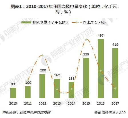 图表1:2010-2017年我国弃风电量变化(单位:亿千瓦时,%)