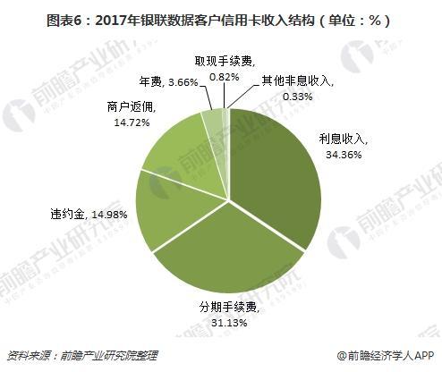 图表6:2017年银联数据客户信用卡收入结构(单位:%)