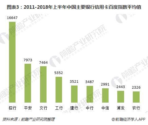 图表3:2011-2018年上半年中国主要银行信用卡百度指数平均值