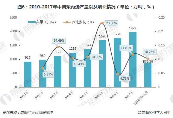 图6:2010-2017年中国聚丙烯产量以及增长情况(单位:万吨,%)