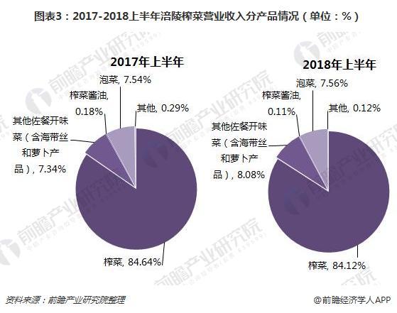 图表3:2017-2018上半年涪陵榨菜营业收入分产品情况(单位:%)