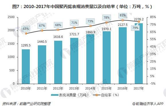 图7:2010-2017年中国聚丙烯表观消费量以及自给率(单位:万吨,%)