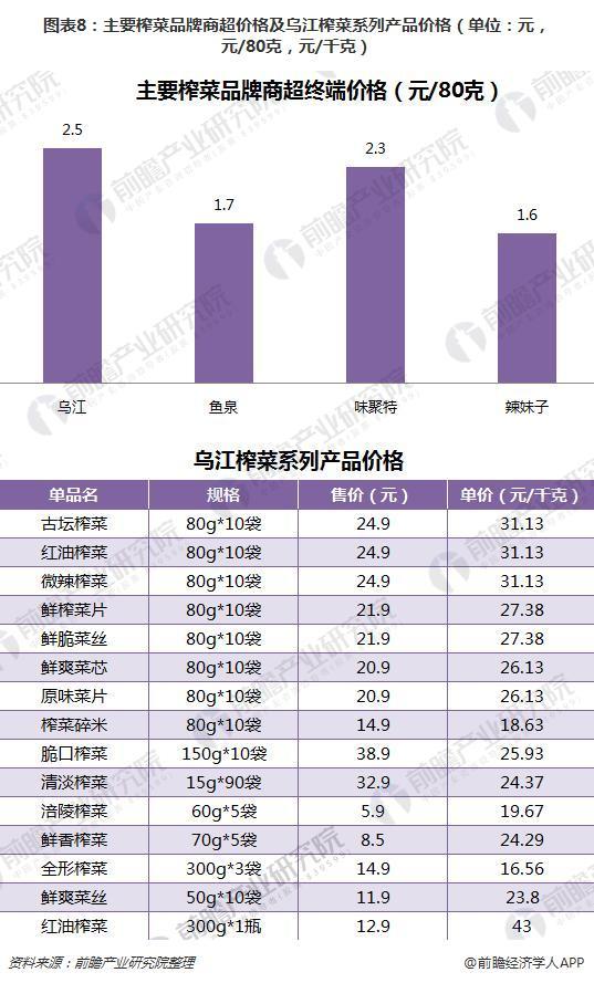 图表8:主要榨菜品牌商超价格及乌江榨菜系列产品价格(单位:元,元/80克,元/千克)