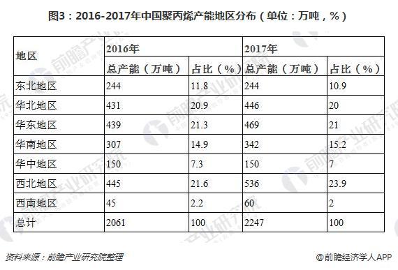 图3:2016-2017年中国聚丙烯产能地区分布(单位:万吨,%)
