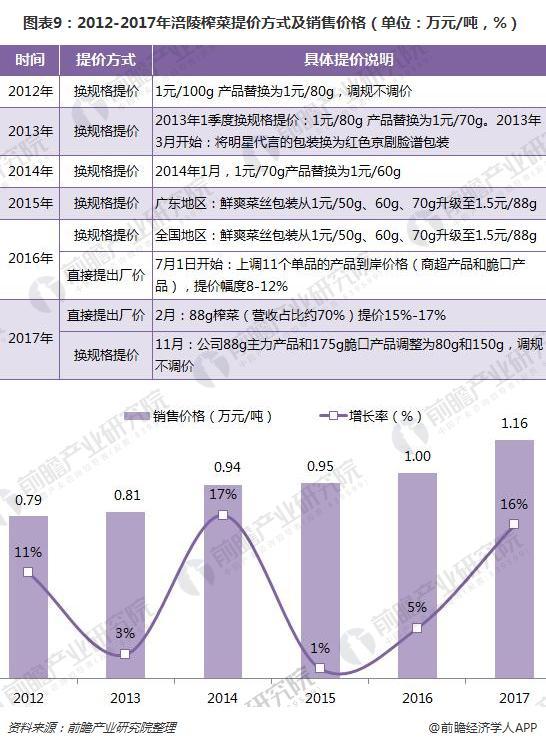 图表9:2012-2017年涪陵榨菜提价方式及销售价格(单位:万元/吨,%)