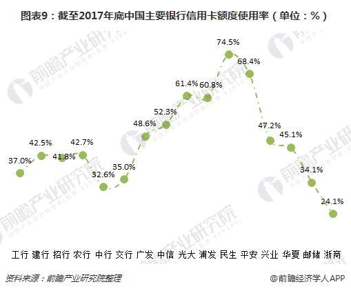 图表9:截至2017年底中国主要银行信用卡额度使用率(单位:%)