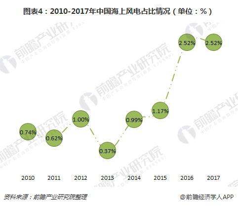 图表4:2010-2017年中国海上风电占比情况(单位:%)