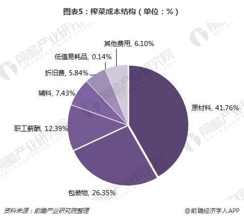 图表5:榨菜成本结构(单位:%)