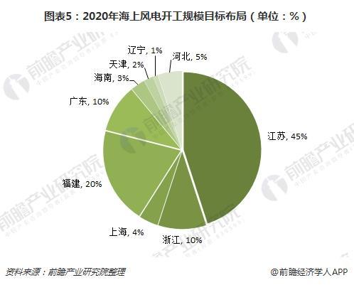 图表5:2020年海上风电开工规模目标布局(单位:%)