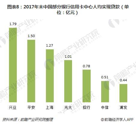 图表8:2017年末中国部分银行信用卡中心人均实现贷款(单位:亿元)