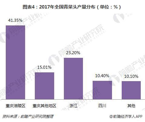 图表4:2017年全国青菜头产量分布(单位:%)