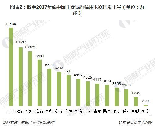 图表2:截至2017年底中国主要银行信用卡累计发卡量(单位:万张)