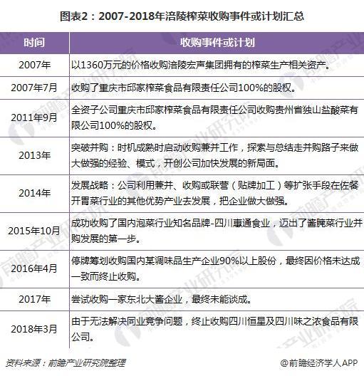 图表2:2007-2018年涪陵榨菜收购事件或计划汇总