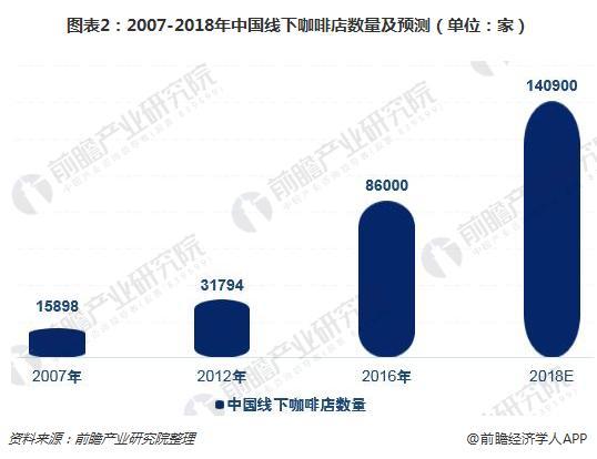 图表2:2007-2018年中国线下咖啡店数量及预测(单位:家)
