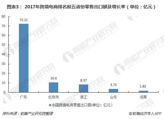 图表3: 2017年跨境电商排名前五省份零售出口额及增长率(单位:亿元)