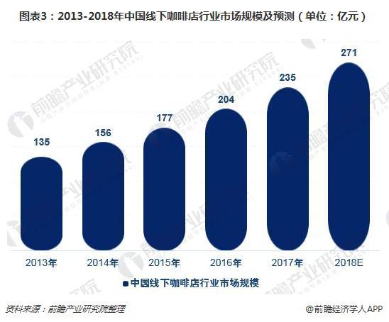 图表3:2013-2018年中国线下咖啡店行业市场规模及预测(单位:亿元)