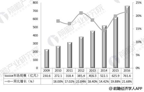 2009-2016中国第三方检测行业市场规模走势图