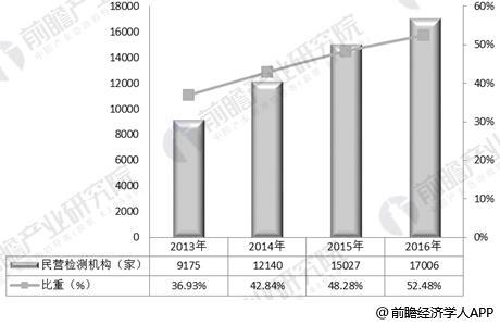 2013-2016年民营检测机构数量及比重变化