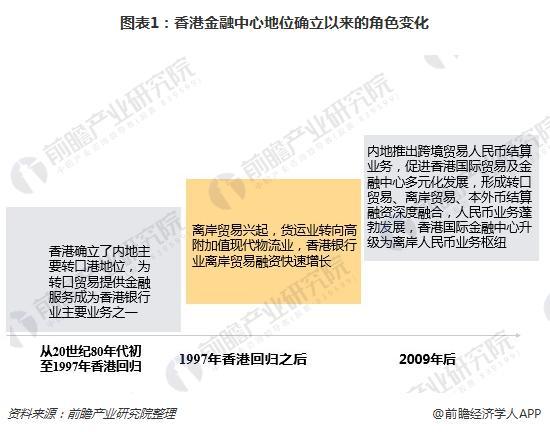 图表1:香港金融中心地位确立以来的角色变化