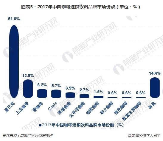 图表5:2017年中国咖啡连锁饮料品牌市场份额(单位:%)