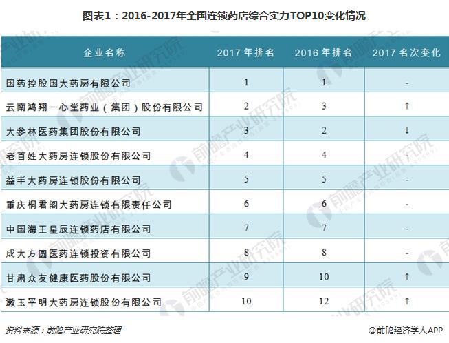 2018年连锁药店双百强发布 资本驰骋、强者恒强