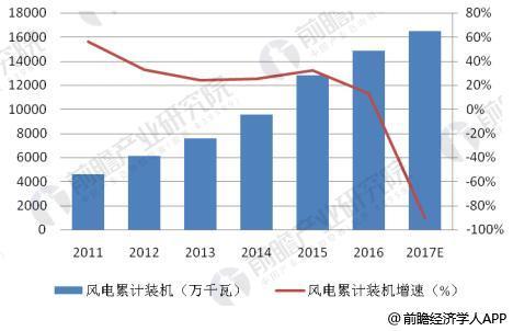2012-2017年中国风电累计装机容量及增长情况