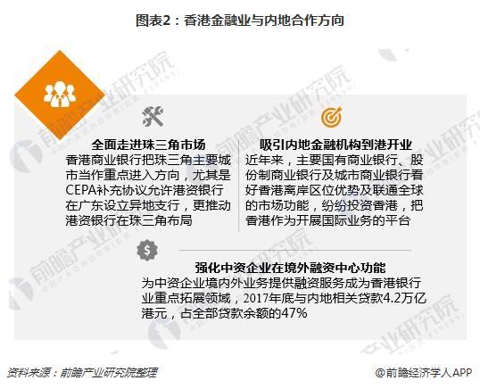 图表2:香港金融业与内地合作方向