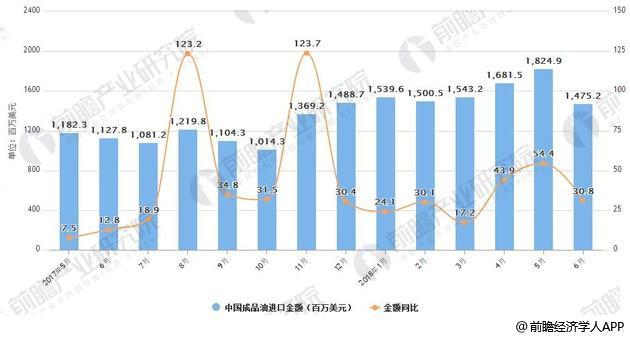 2017-2018年6月中国成品油进口统计及增长情况
