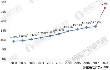 2008-2023年民营检测机构业务规模的市场份额持续上升