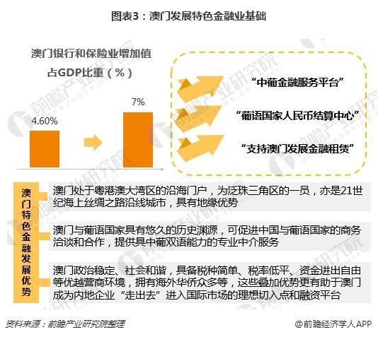 图表3:澳门发展特色金融业基础