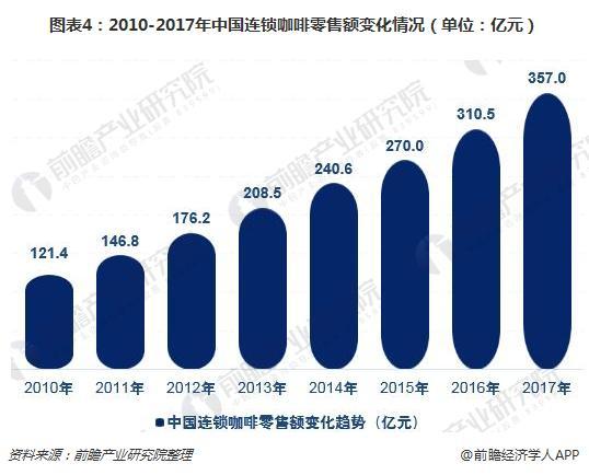 图表4:2010-2017年中国连锁咖啡零售额变化情况(单位:亿元)