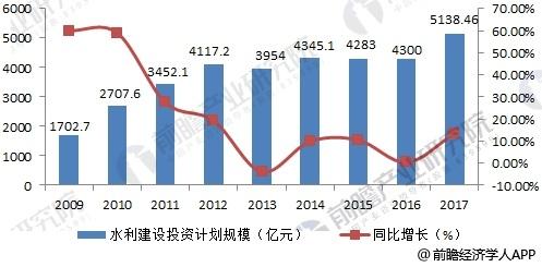 2009-2017年中国全社会水利建设投资计划规模及增长率
