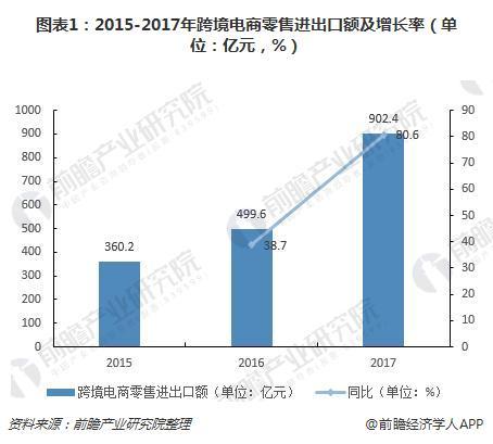 图表1:2015-2017年跨境电商零售进出口额及增长率(单位:亿元,%)