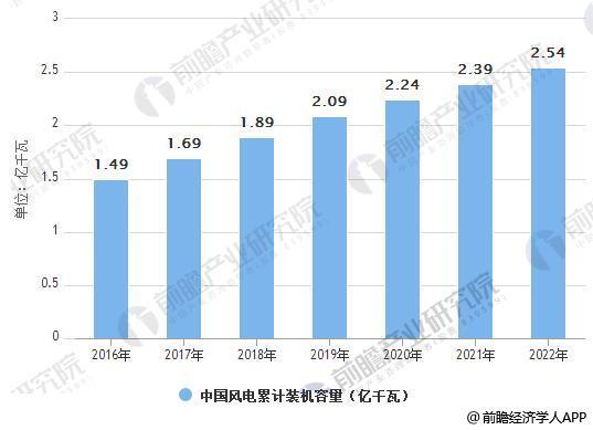 2016-2022年中国风电累计装机容量情况及预测