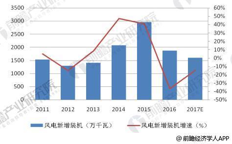 2012-2017年中国风电新增装机容量及增长情况