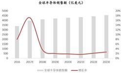 1-6月<em>半导体</em>累计进口量达到2614.4亿个 累计增长8.2%